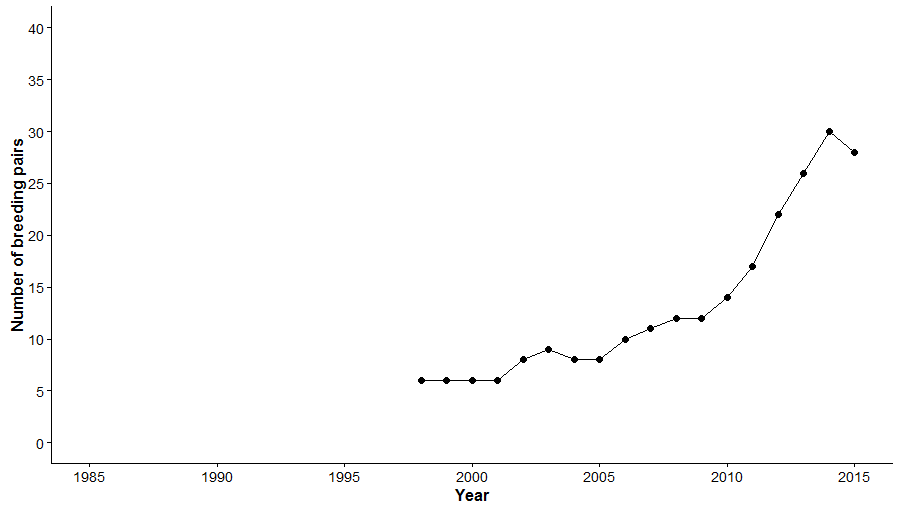 wte_numbers_argyll_1985_2015