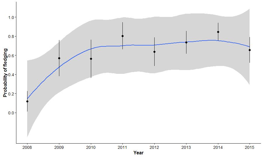 wte_trend_fledging_ctawi_2008_2015